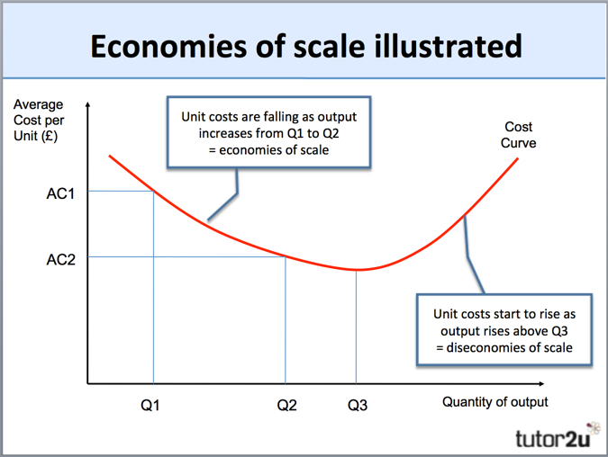 operations-economies-scale-diagram